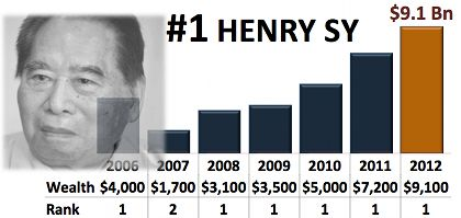For 5th year in row, Henry Sy is PH's richest man