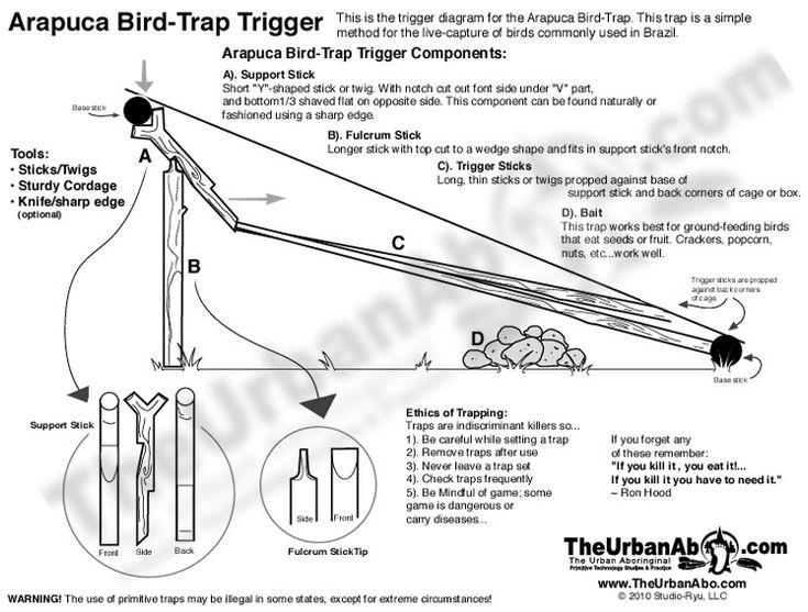 Arapuca Bird Trap Trigger Diagram | KnivesBladesTools
