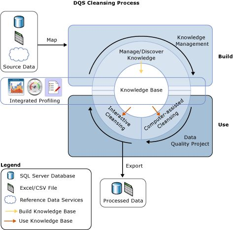 Data Cleansing Process in DQS