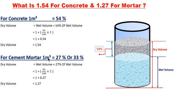 Derivation Of 1 54 For Concrete And 1 27 For Mortar With Images