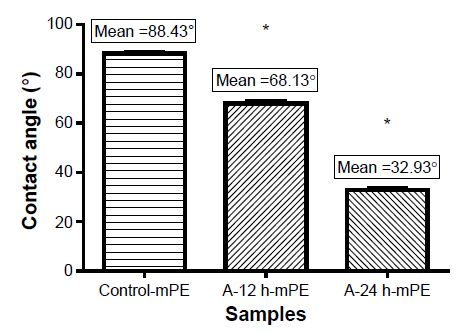 Figure 3 Mean contact angle values of control and coated samples.