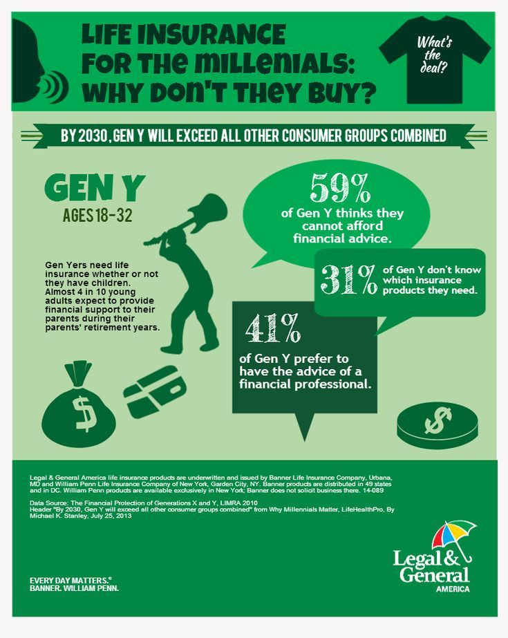 Millennial Life Insurance Why Do Not You Buy It