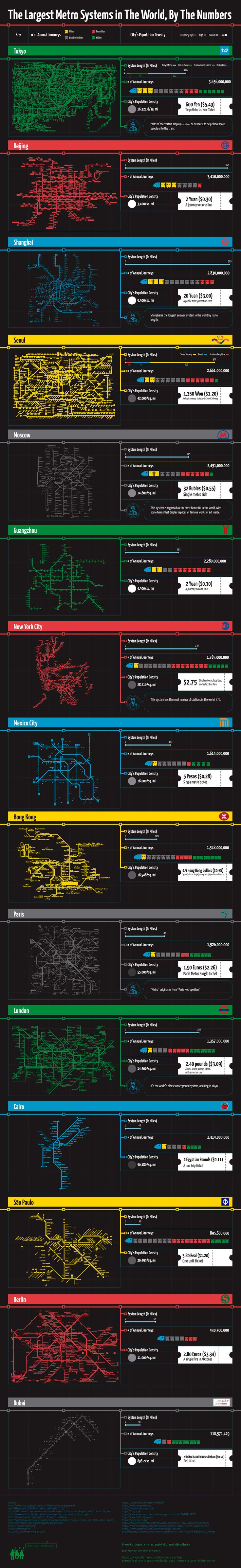 The largest metro systems in the world ranked by number of annual journeys #infographic http://bit.ly/2mvUxoF
