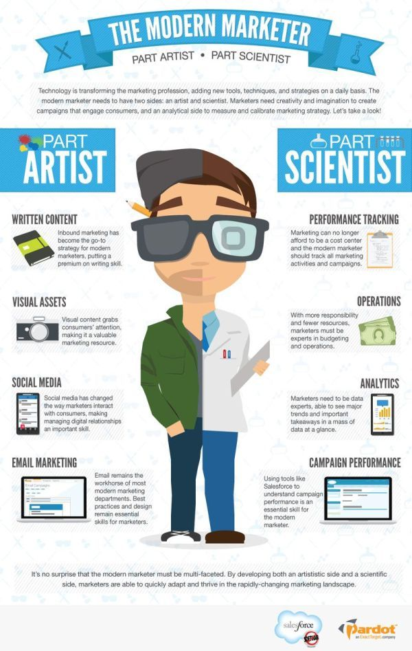 Infographic: The modern marketer—artist and scientist