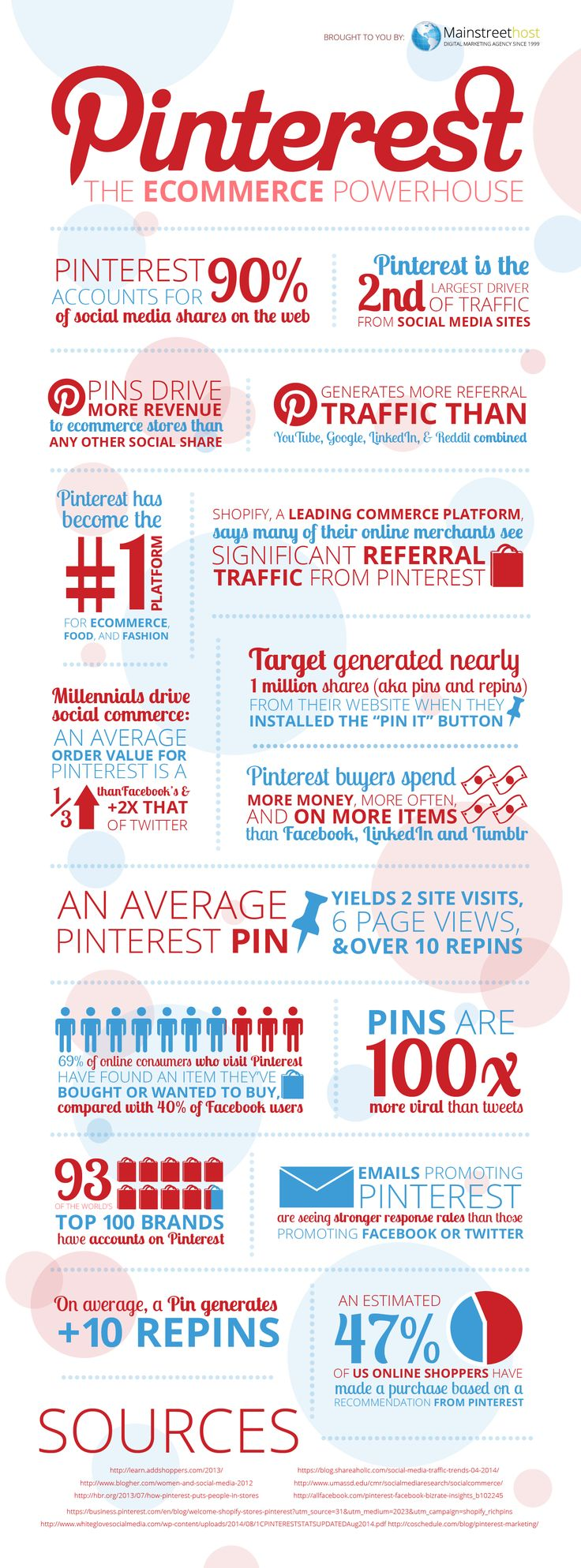 If You Aren't on Pinterest, You Are Losing Sales | Social Media Today