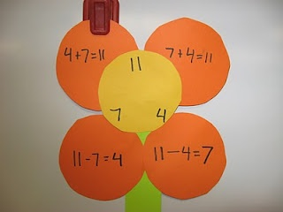 Spring flowers and math review