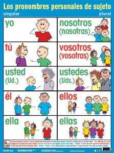 Pronombres del Español: PRONOMBRES PERSONALES