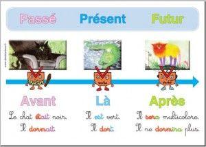 passé présent futur (1)
