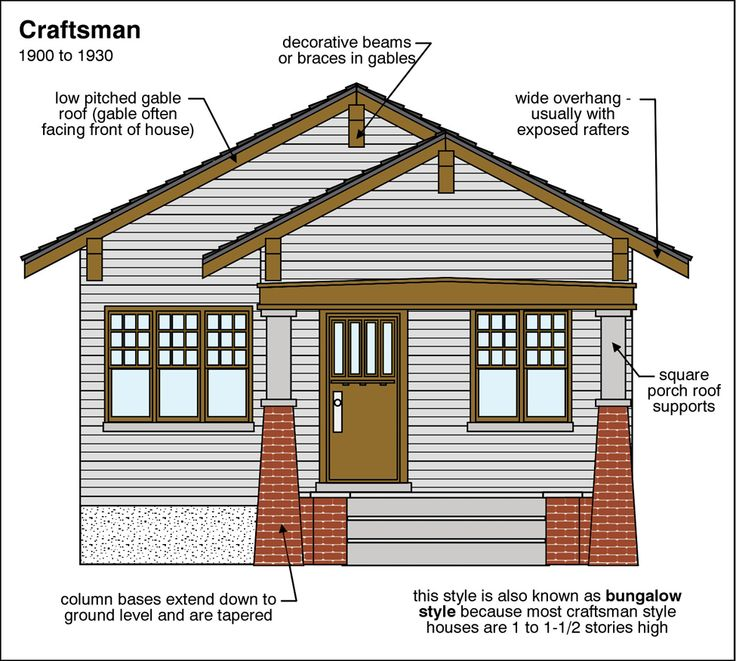 146 best images about arts crafts exteriors on - Craftsman style house characteristics ...