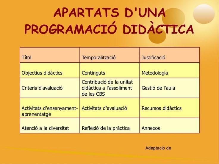 programaci-didctica-2688701 by Mª Carmen Romero via Slideshare