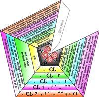 3D foldable desktop VCOP pyramid - level colour coded.