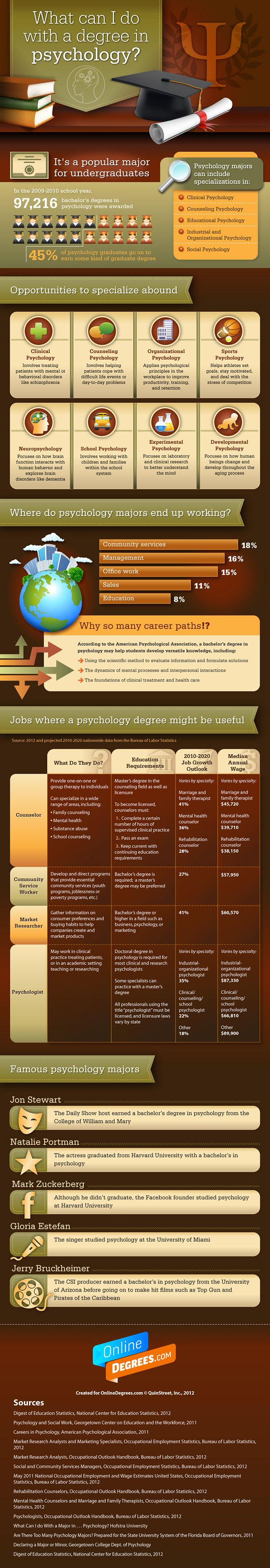 46 best Majors images on Pinterest | College majors, Career ...