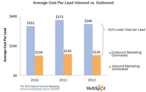 Average Cost per Lead Inbound vs Outbound