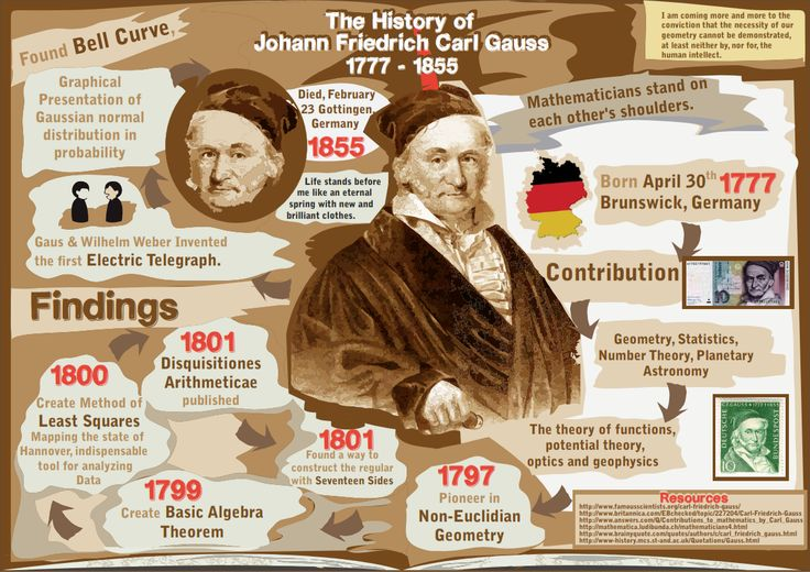 biography of carl friedrich gauss essay Carl friedrich gauss, original name johann friedrich carl gauss, (born april 30,  1777, brunswick [germany]—died february 23, 1855, göttingen, hanover),.