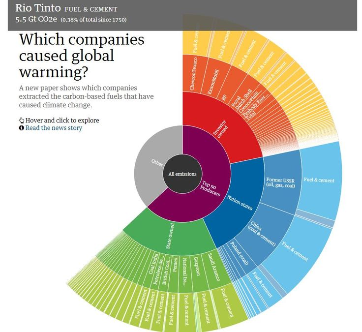 Which fossil fuel companies are most responsible for climate change?