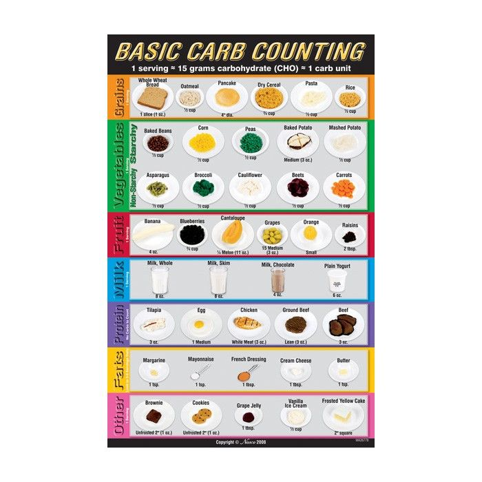 Education ouline Diabetes carb counting - Google Search