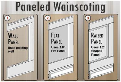 Google Image Result for http://molding.decomoldings.com/assets/wainscot-images/panel_wainscots.jpg