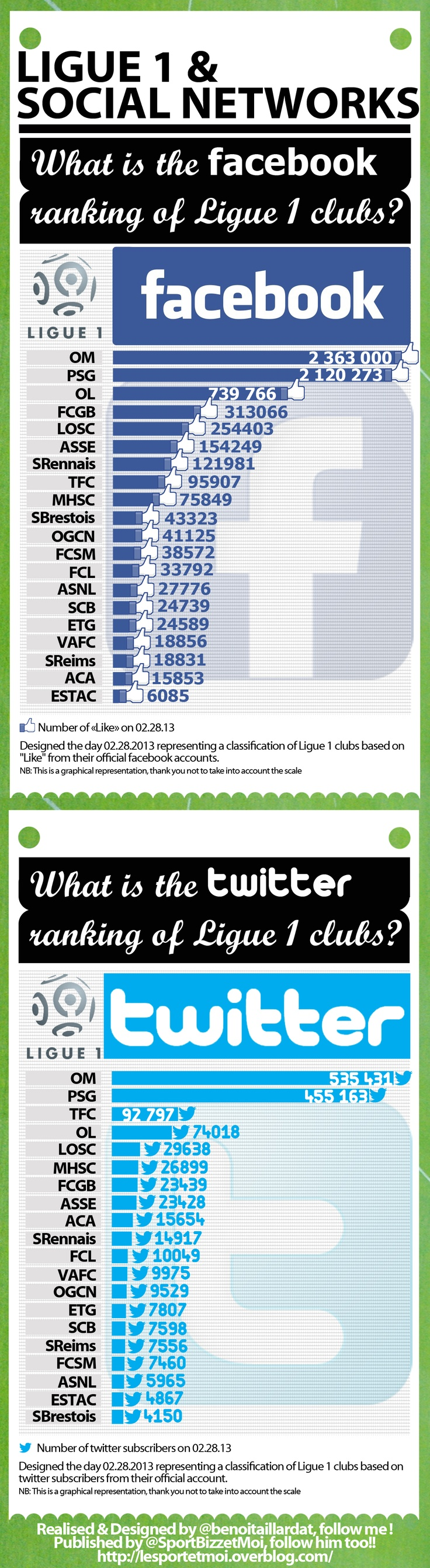 1st #french #soccer #league #ranking #socialmedia // #sport #rugby #top14 #facebook #twitter