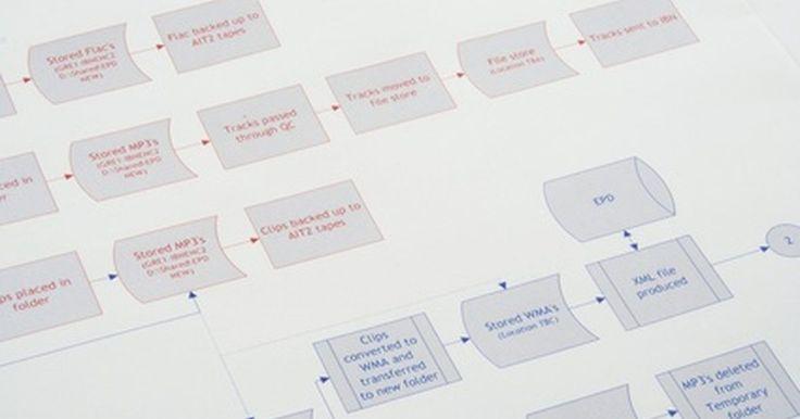 Cómo hacer un diagrama de flujo paso a paso para un sistema de nómina de pago. Un sistema de nómina de pago es la forma de procesar tu nómina. No puedes procesarla sin un sistema. Los tres tipos son manual, informatizado (dentro de la empresa) y externo (terciarizados). El sistema manual requiere que proceses tu nómina a mano, la versión informatizada utiliza software de nómina para procesarla y el sistema externo significa ...
