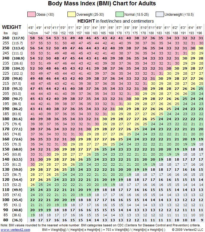 This BMI (body mass index) chart shows the healthy weight for peoples height. These numbers are often overlooked because of what people are being told through social media.