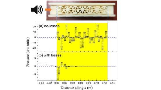 Advances in Engineering features: Viscothermal Losses in Double-Negative Acoustic Metamaterials