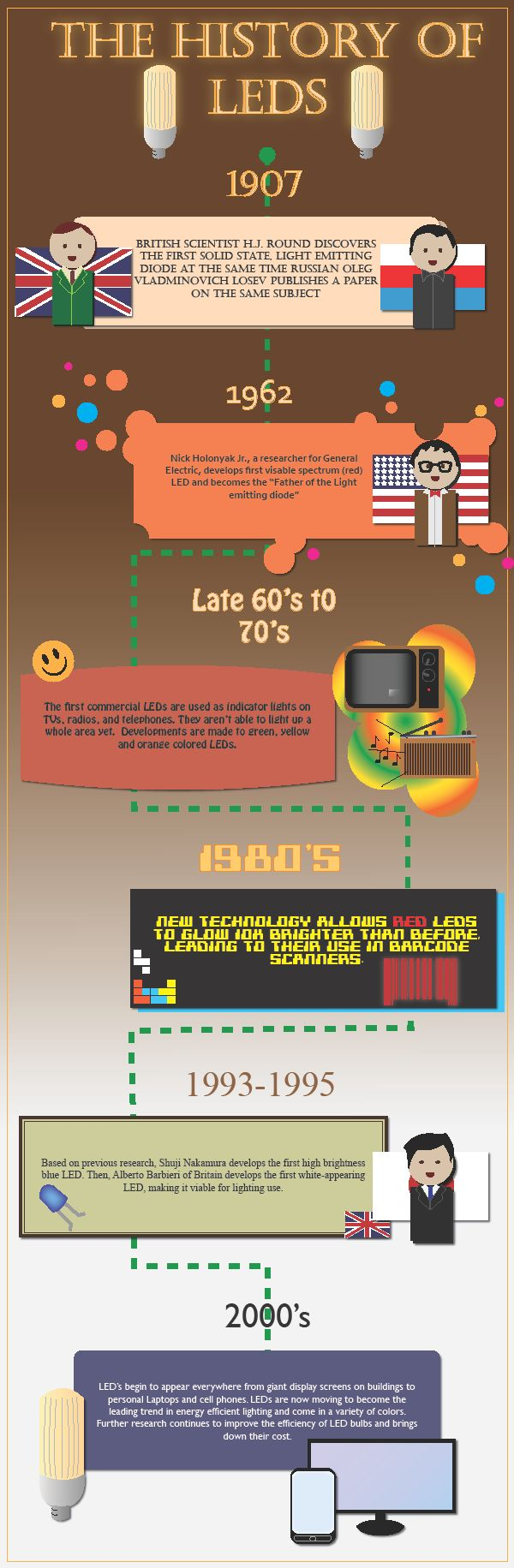History of LEDs Infographic