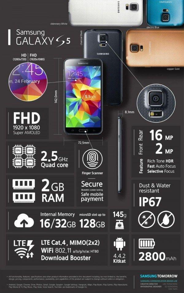 Samsung Galaxy S5 #infografia #infographic