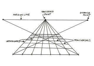 CC Drawing See LINEAR PERSPECTIVE tool, which allows you to see how the lines change when the VP is moved. FOR PERSPECTIVE WEEK. Diagram of the main elements of linear perspective—horizon line, vanishing point, and orthogonals.