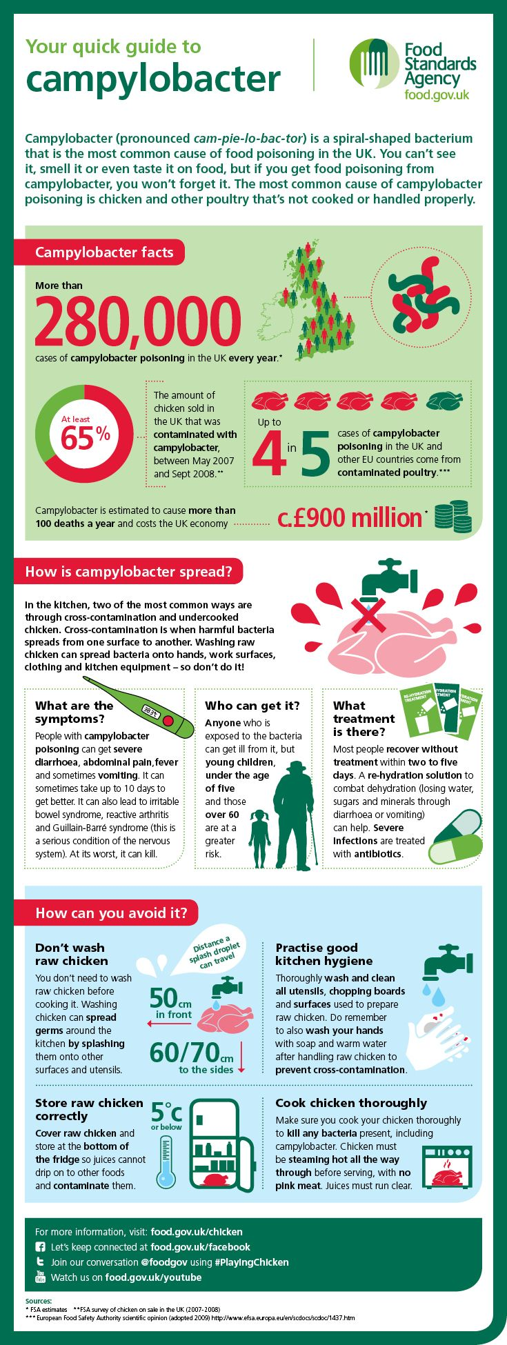 About a quarter of a million people in the UK will be struck down by campylobacter this year. Campylobacter is the most common cause of food poisoning in the UK. You can't see it, smell it or even taste it on food, but if it affects you, you won't forget it and it may kill you.