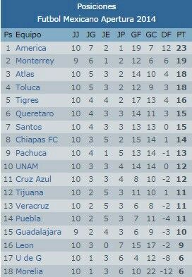 Tabla general del futbol mexicano jornada 10