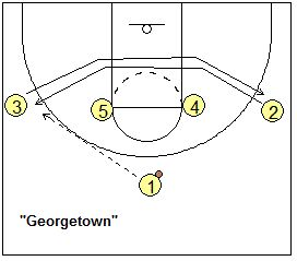 Basketball Play 1-4 set - Georgetown - Coach's Clipboard #Basketball Coaching