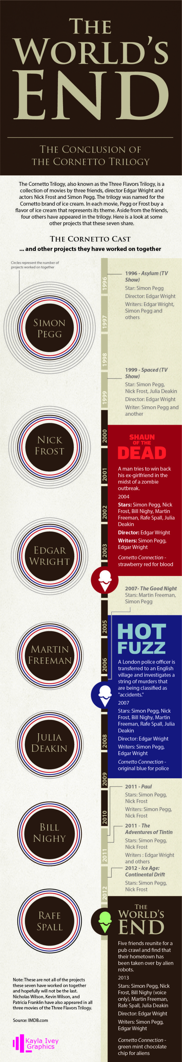 Infographic showing The Cornetto Trilogy, a collection of movies by director Edgar Wright and actors Simon Pegg and Nick Frost, and the connections between cast members including: Martin Freeman, Bill Nighy, Rafe Spall, Julia Deakin, and others from Shaun of the Dead, Hot Fuzz, and the World's End.