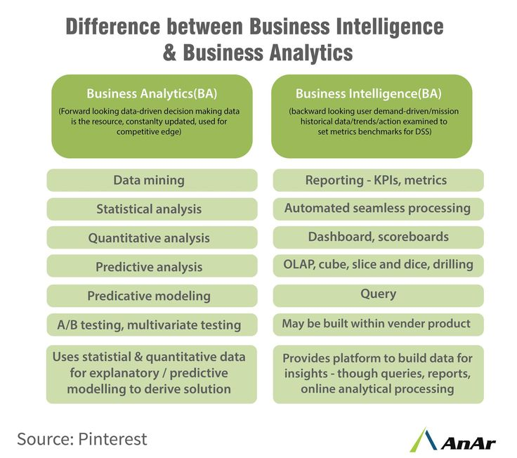 #Businessanalytics and intelligence have come up as incomparable elements that guide decisions and strategies for disciplines, customer care, credit and inventory management. Both are progressing rapidly to meet corporate challenges and develop fresh opportunities. #AnArSolutions www.anarsolutions.com