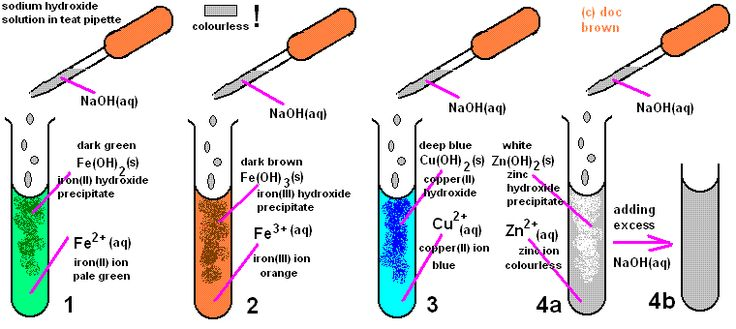 Copper: reactions of elements