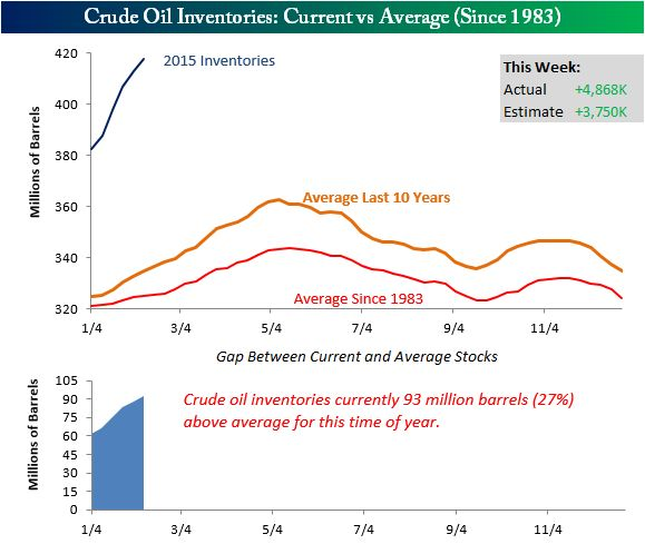 Higher than expected crude oil inventories...again.