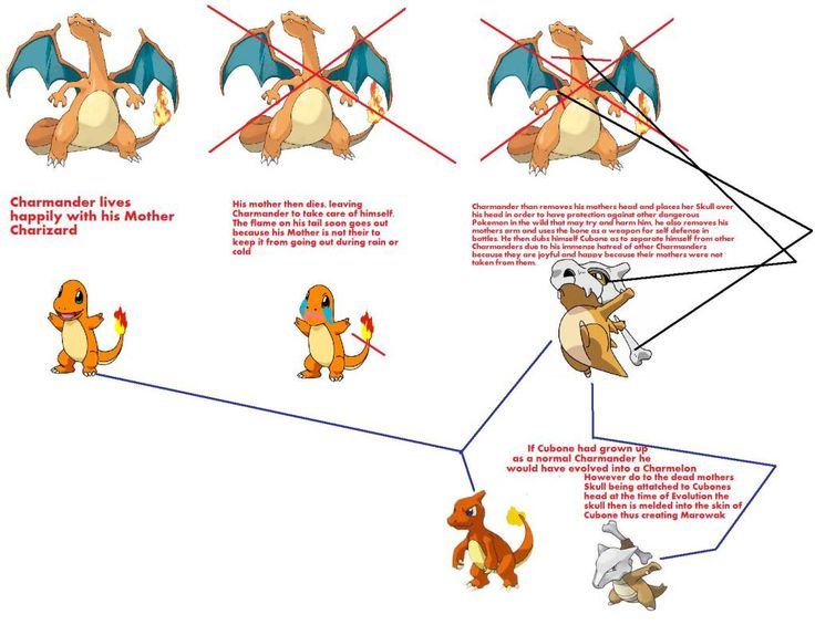 charmander evolution chart | ... chart thing explaining my theory on the connection between Charmander
