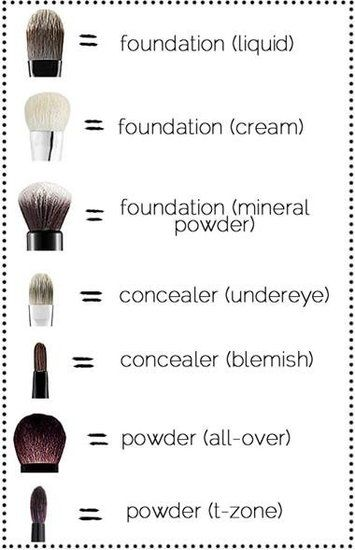 Makeup Brushes And Their Uses Names