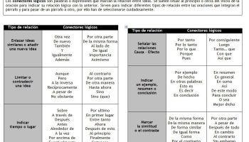 Conectores Lógicos - Estableciendo Relaciones entre Ideas | Infografía