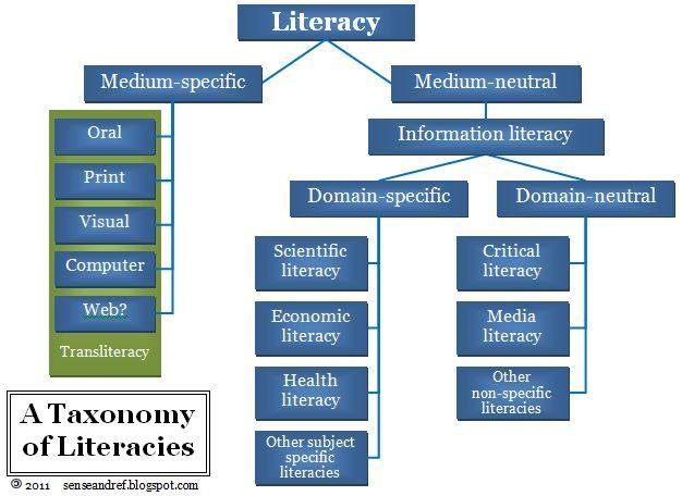 best digital literacy images educational  wondering if digital literacy and info literacy are the same thing i was too until we found this helpful taxonomy