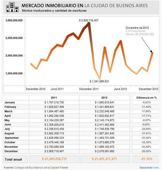 Evolución del Mercado Inmobiliario en Buenos Aires Inmobiliaria en Belgrano Alquileres Venta de Inmuebles