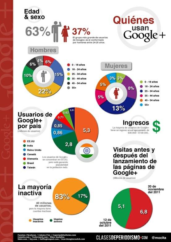 Quienes usan google+  #infografia #infografía #infografias #infograph #graph #graphics #infographics