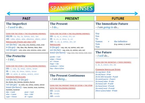 GCSE Spanish - Vocabulary Revision Sheets