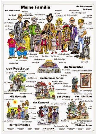 Eine kleine Deutschkiste - Übungen zum Thema Familie