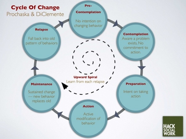 the five stages of an interview The kübler-ross model is popularly known as the five stages of grief, though more accurately,  on death and dying - interview with elisabeth kübler-ross md.