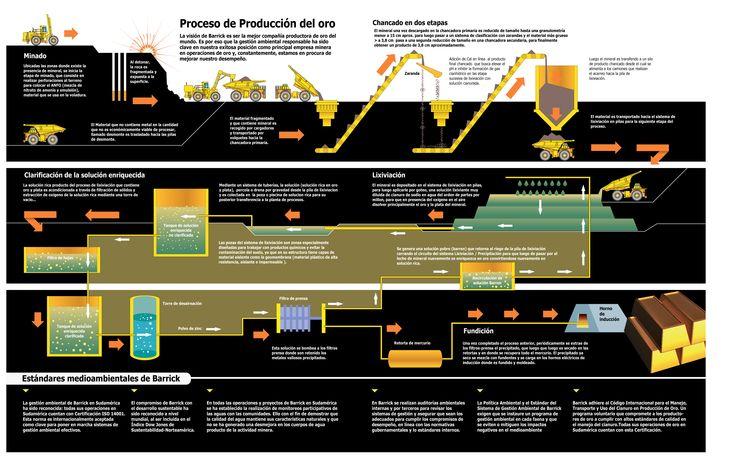 Conozca el proceso de producción del oro.