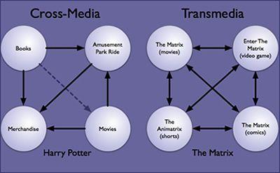 discutabele vergelijking: transmedia vs crossmedia via@thejaneway