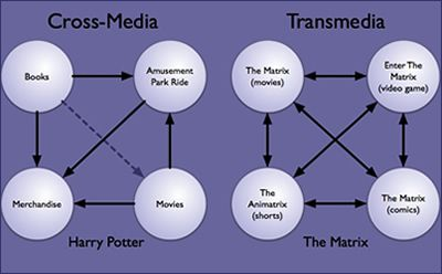 transmedia v crossmedia, Theory, Transmedia Narratives, Transmedia Storytelling, Transmedial Storyworld.