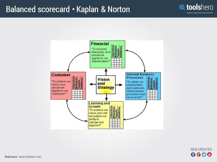 balanced scorecard traditional performance measurement The balanced scorecard—measures that drive performance  stand that traditional financial accounting measures  the internal measures for the balanced scorecard .