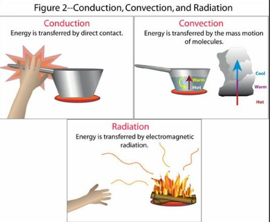 Two Examples Of Conductors : Conduction is the transfer of heat between substances that