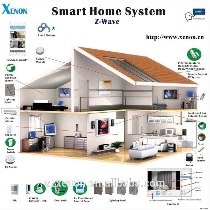 Home Furnishing Smart House Automation Smart Home Internet Controller